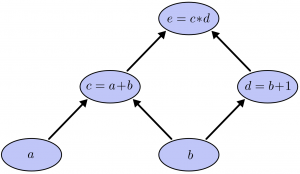 A illustration of the computational graph