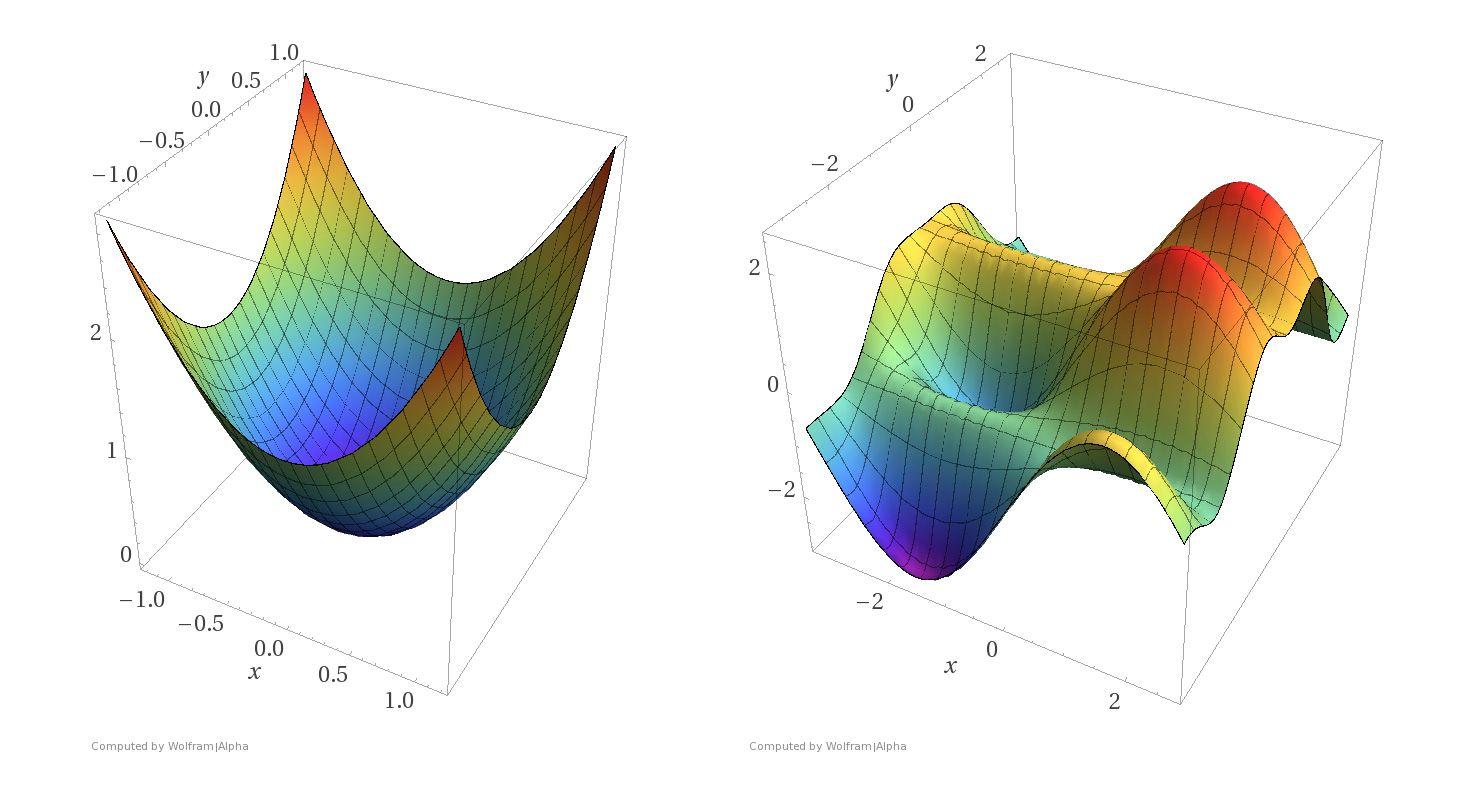 Optimization using Adam on Sparse Tensors - Project AGI